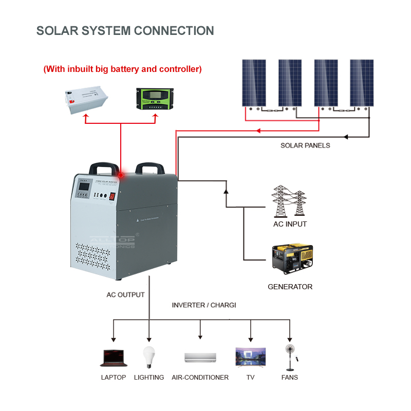 product-ALLTOP High quality sine wave inverter for battery bank 1kw 2kw 3kw 5kw 6kw solar power syst